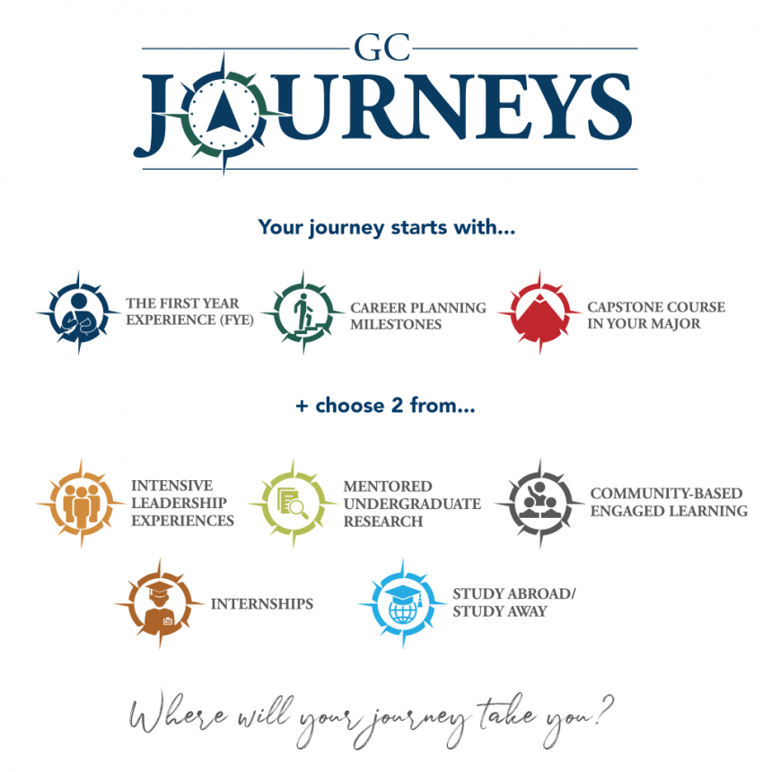 infographic to show how GC Journeys works
