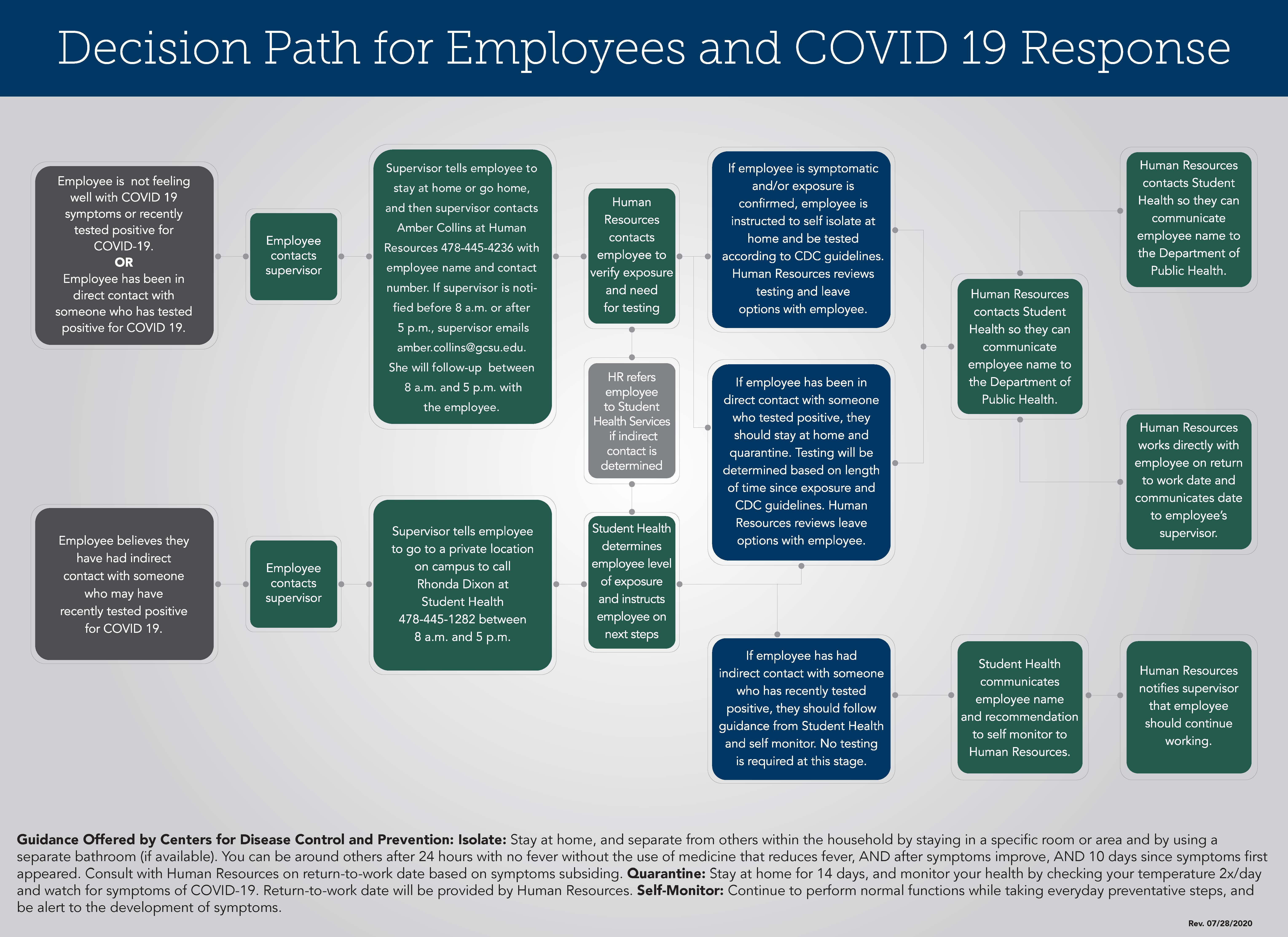 Decision Path for Employees