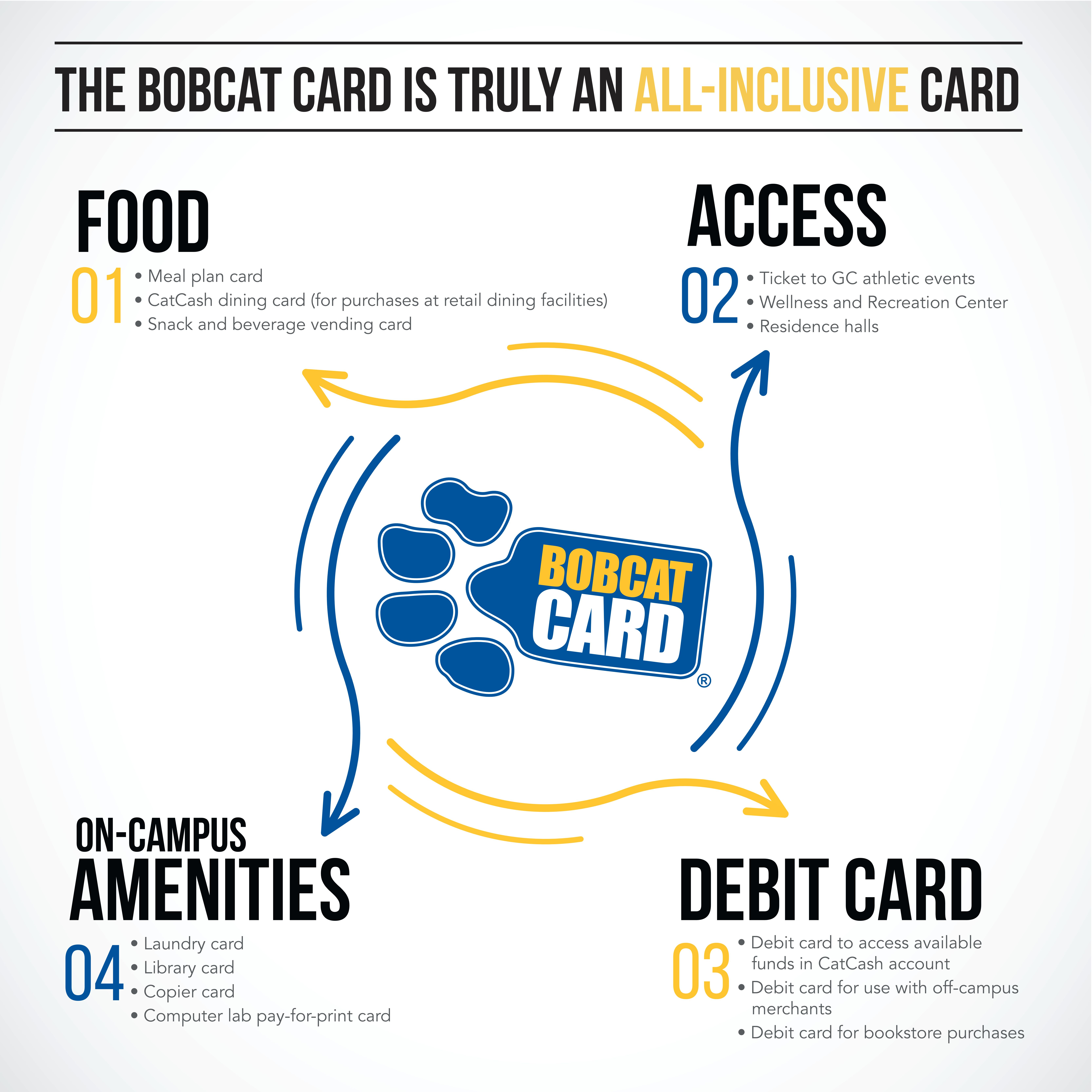 The Bobcat Card is truly an all-inclusive card, serving as your:  Debit card to access available funds in a CatCash Account Meal plan card CatCash dining card (for purchases at retail dining facilities) Library card Access card to Wellness and Recreation Center Access card to residence halls Ticket to GC athletic events Laundry card Snack and beverage vending card Copier card Bookstore debit card Computer lab pay-for-print card Debit card for use with off-campus merchants
